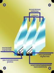 Устройство стеклопакета